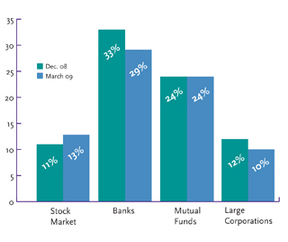Stock Market Banks Mutual Funds Large Corporations